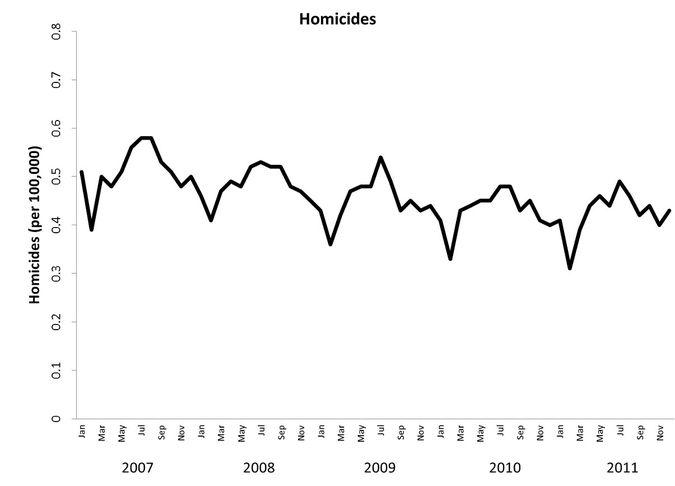 homicides.0